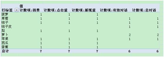 wps数据透视表怎么用?第10张
