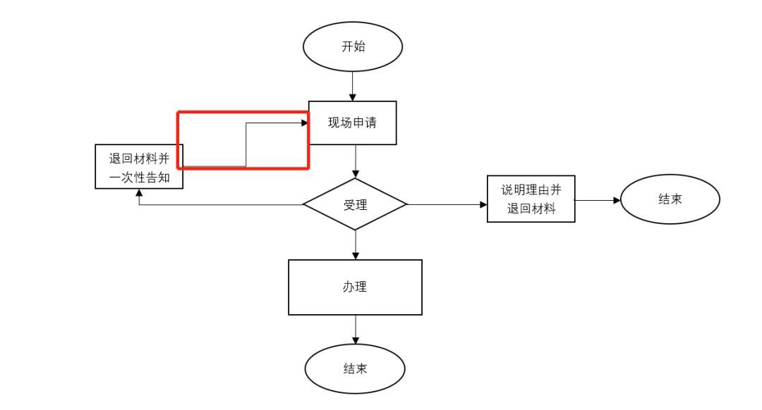 用wps怎么做流程图?第6张